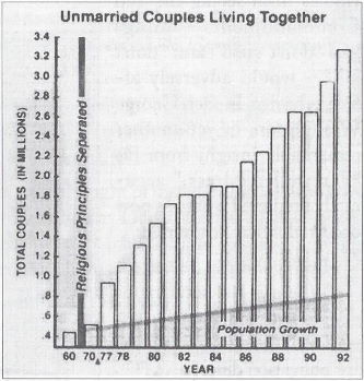 Unmarried Couples Living Together