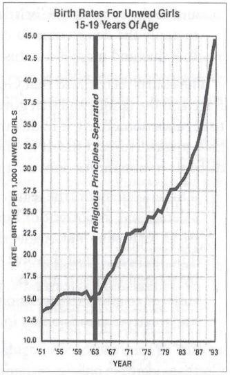 Unwed Birth rates